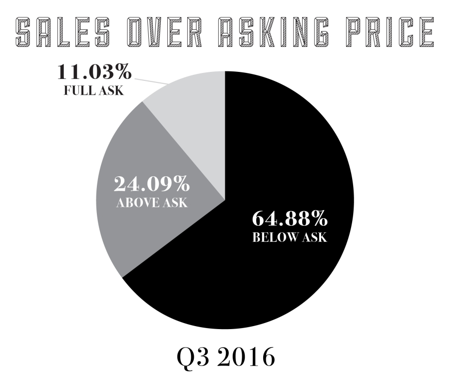 salesoveraskingq32016-01