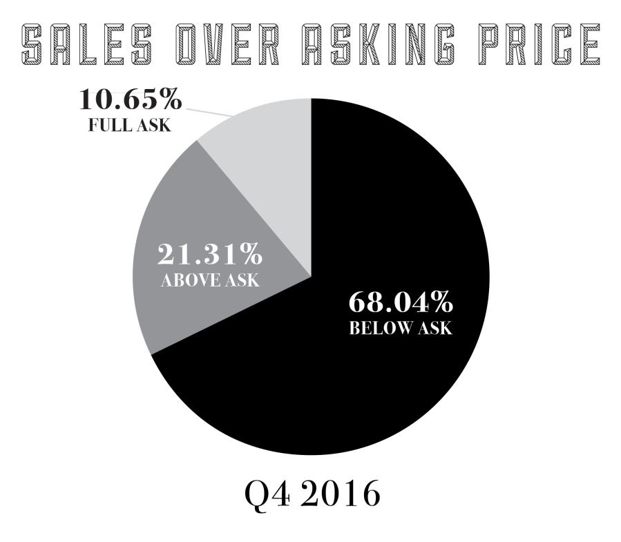 salesoveraskingq42016-01